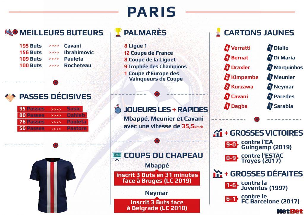Football : les statistiques des joueurs du PSG avec NetBet France