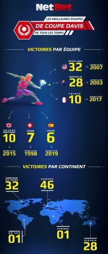 Les meilleures équipes de Coupe Davis de l'histoire